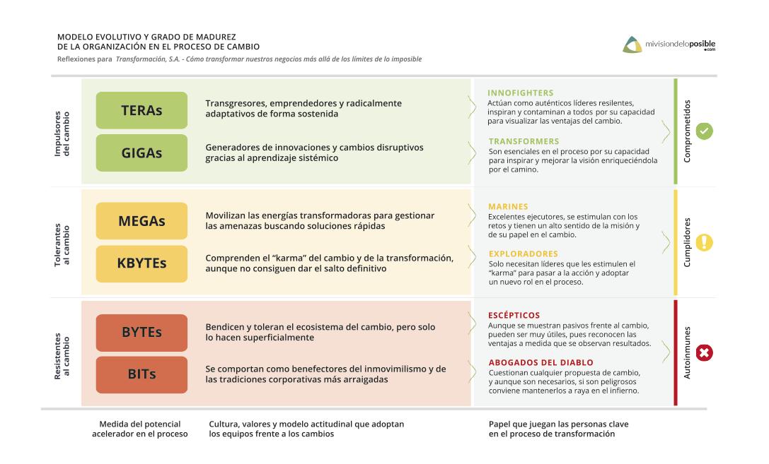Modelo evolutivo y grado de madurez en el proceso de transformación